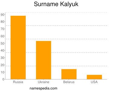 Surname Kalyuk