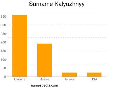 Surname Kalyuzhnyy