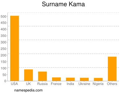 Surname Kama