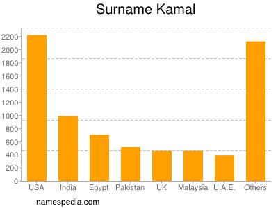 Surname Kamal