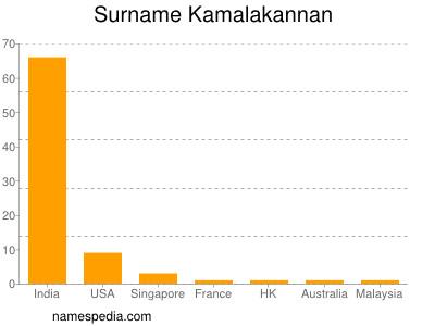 Surname Kamalakannan