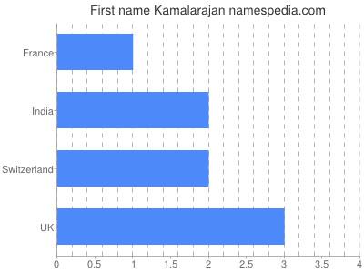 Given name Kamalarajan