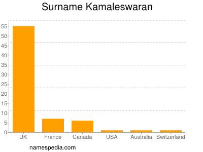 nom Kamaleswaran