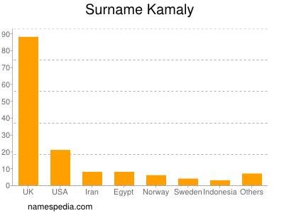 Surname Kamaly