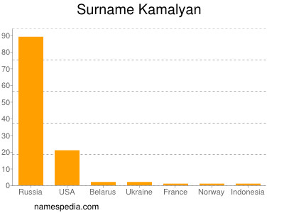 Familiennamen Kamalyan
