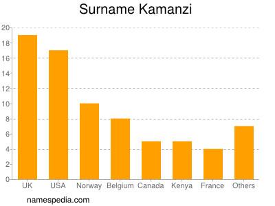 nom Kamanzi
