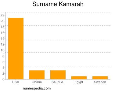 Surname Kamarah