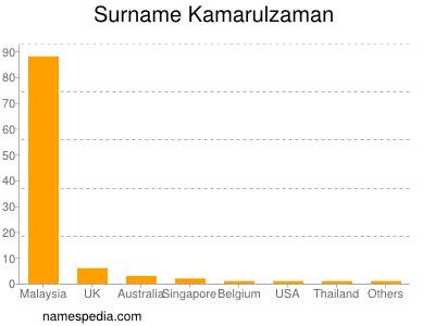 Surname Kamarulzaman