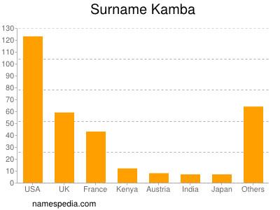 Surname Kamba