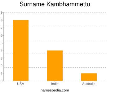 Familiennamen Kambhammettu
