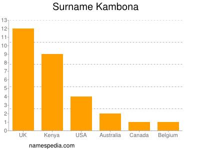 Familiennamen Kambona