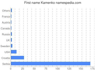 prenom Kamenko