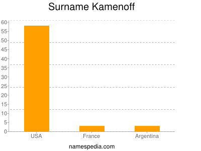 Surname Kamenoff