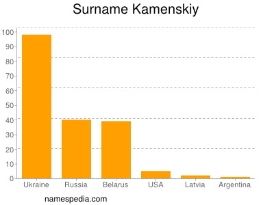 Surname Kamenskiy