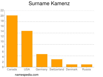 Surname Kamenz