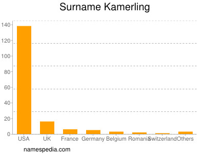 Surname Kamerling