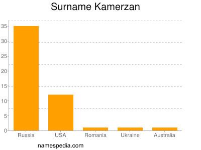 Surname Kamerzan