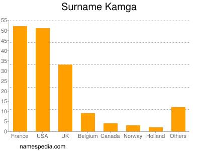 Surname Kamga