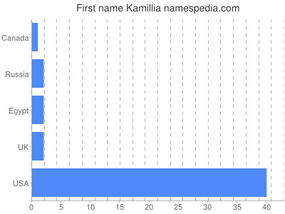 Given name Kamillia
