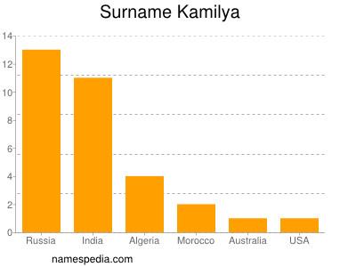 Surname Kamilya