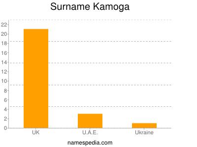 Surname Kamoga