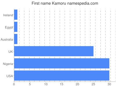 Given name Kamoru