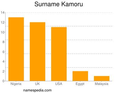 Surname Kamoru