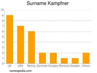 Surname Kampfner