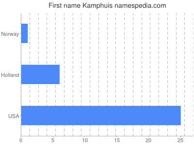 Given name Kamphuis
