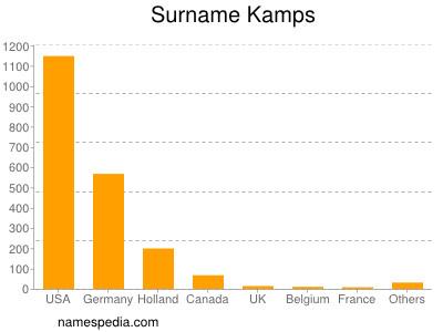 Surname Kamps