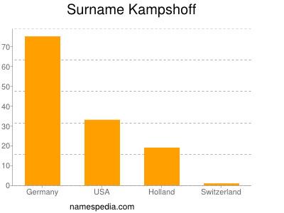 Surname Kampshoff