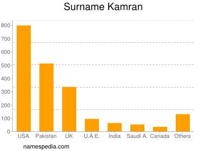 Surname Kamran