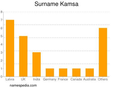 Surname Kamsa