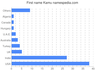 Given name Kamu