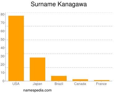 Surname Kanagawa