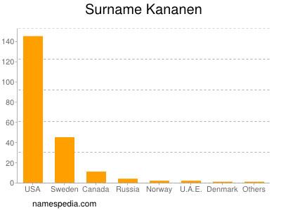 Surname Kananen