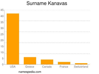 Surname Kanavas