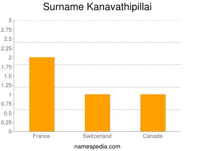 Surname Kanavathipillai