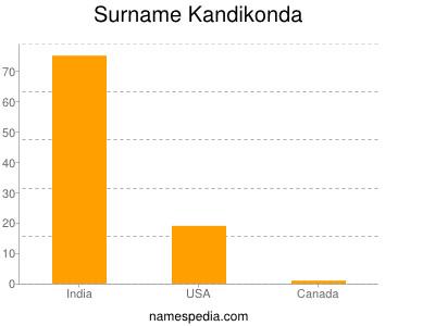Surname Kandikonda