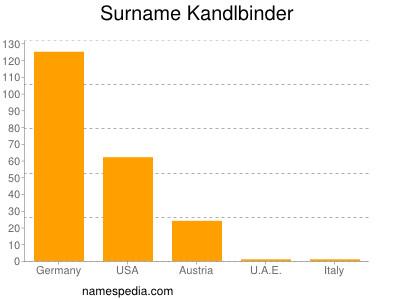 Surname Kandlbinder