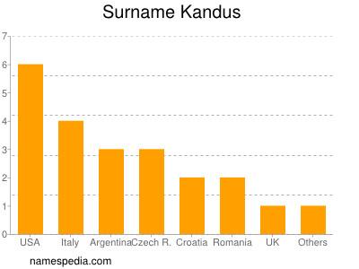 Surname Kandus