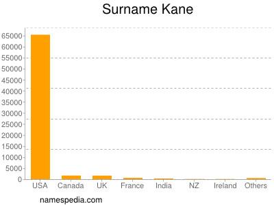 Surname Kane