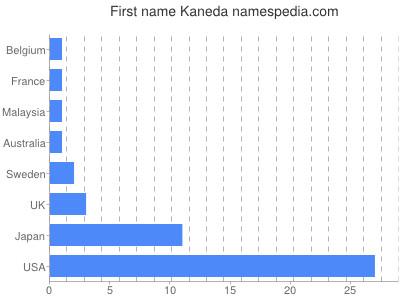Given name Kaneda