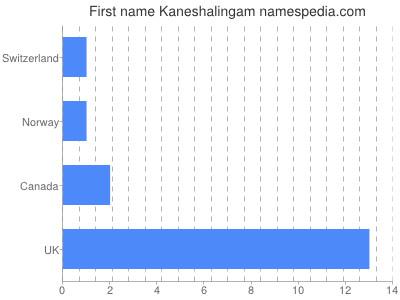 Given name Kaneshalingam