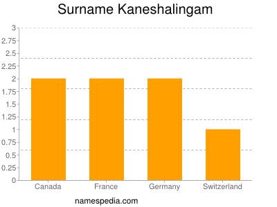 Surname Kaneshalingam