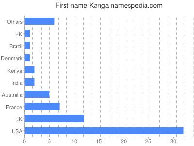 Given name Kanga