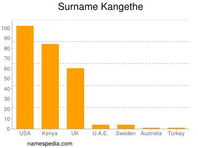 Surname Kangethe