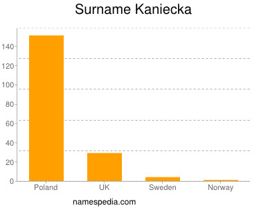 Surname Kaniecka