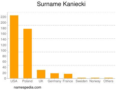 Surname Kaniecki
