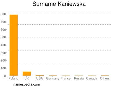 Surname Kaniewska